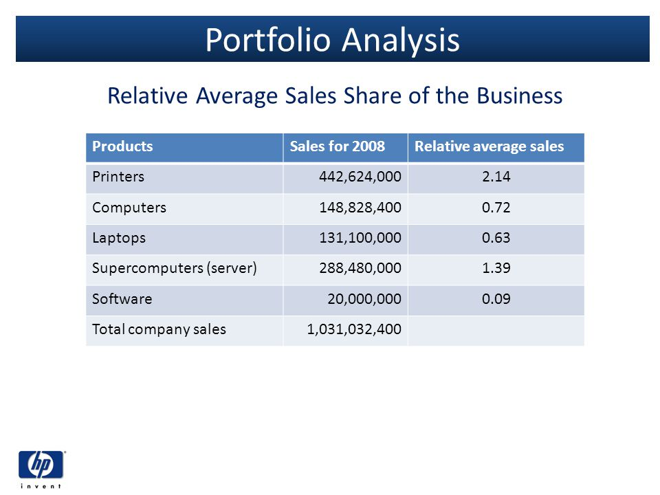 Relative Average Sales Share of the Business