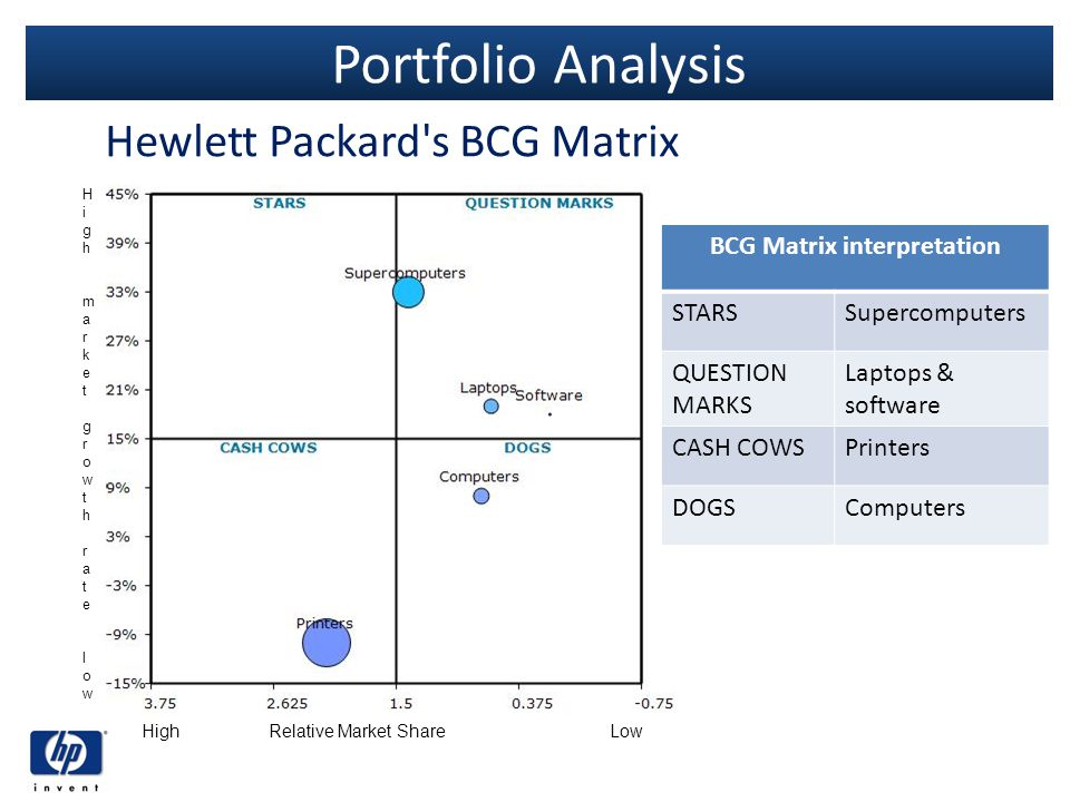 bcg matrix of hp