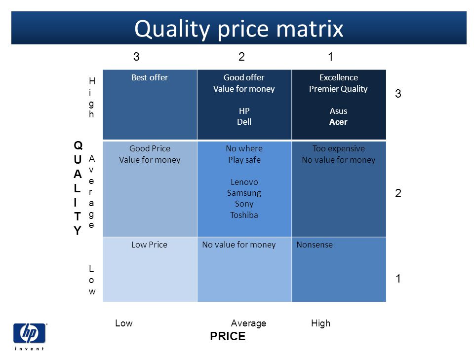Quality price matrix 3 2 1 3 2 QUALITY 1 Best offer Good offer