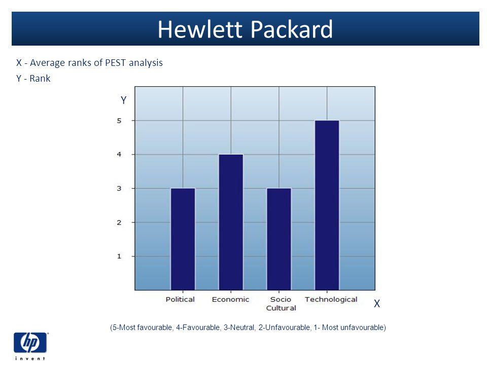 X - Average ranks of PEST analysis Y - Rank