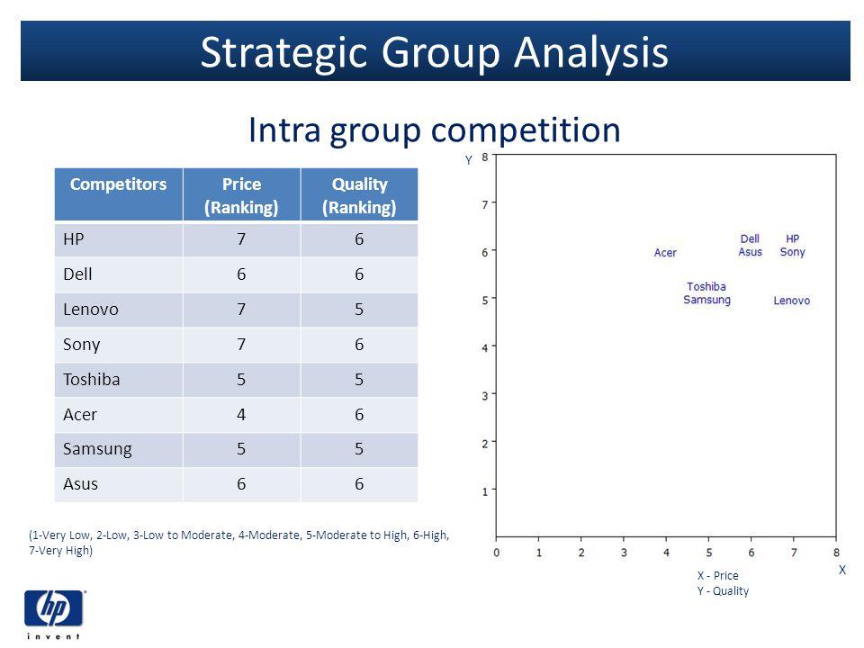 Strategic Group Analysis
