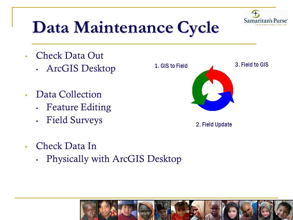 Data Maintenance Cycle