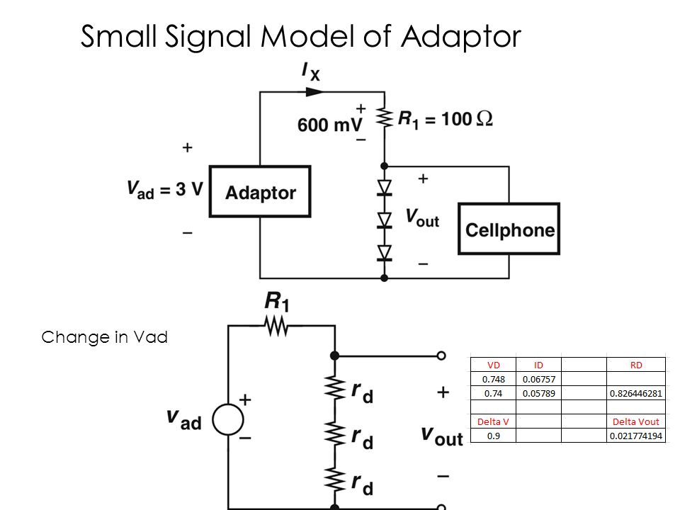 Small Signal Model of Adaptor