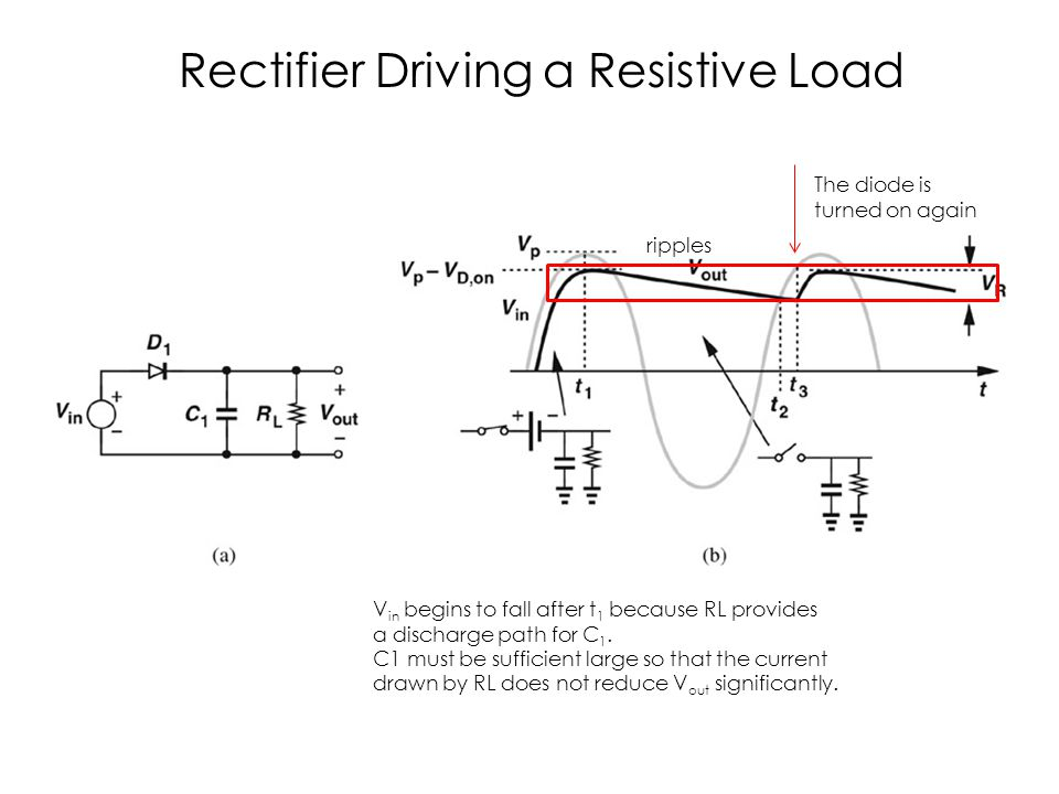 c03f32 Rectifier Driving a Resistive Load The diode is turned on again