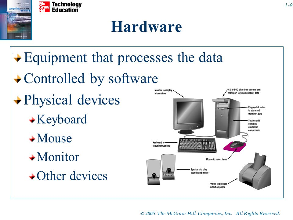 Hardware Equipment that processes the data Controlled by software