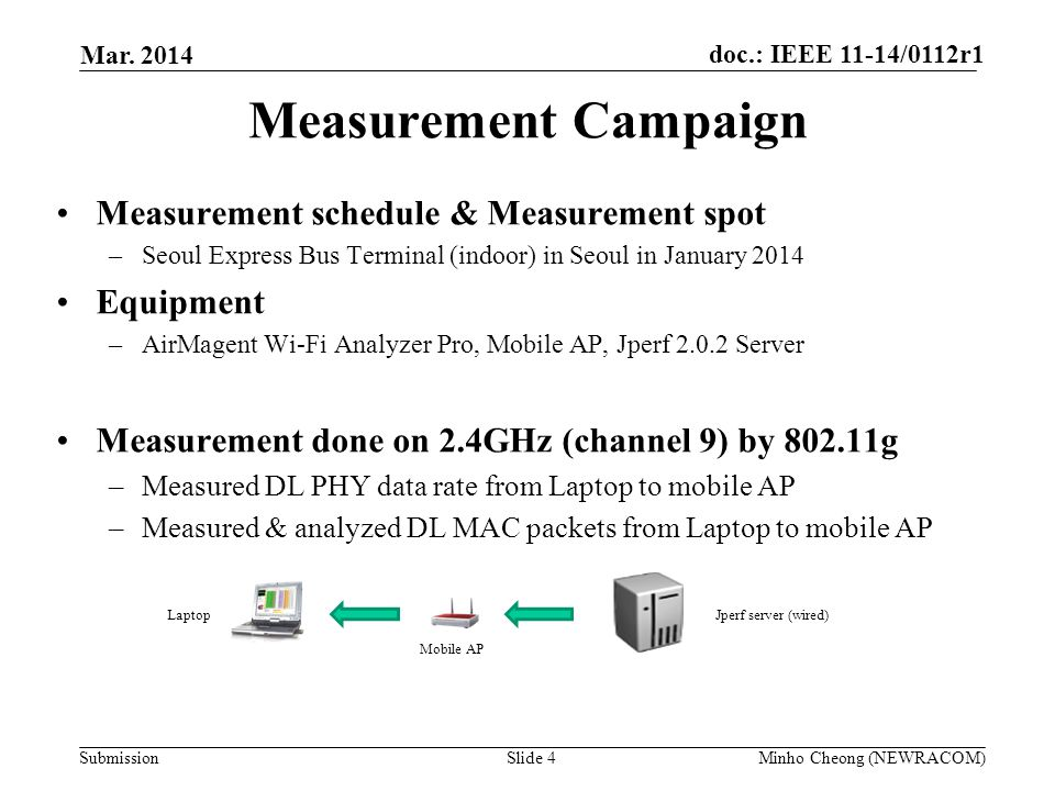 Measurement Campaign Measurement schedule & Measurement spot Equipment