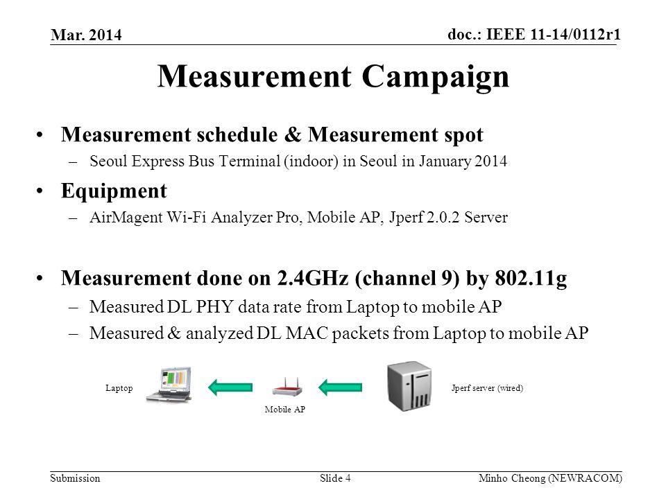 Measurement Campaign Measurement schedule & Measurement spot Equipment