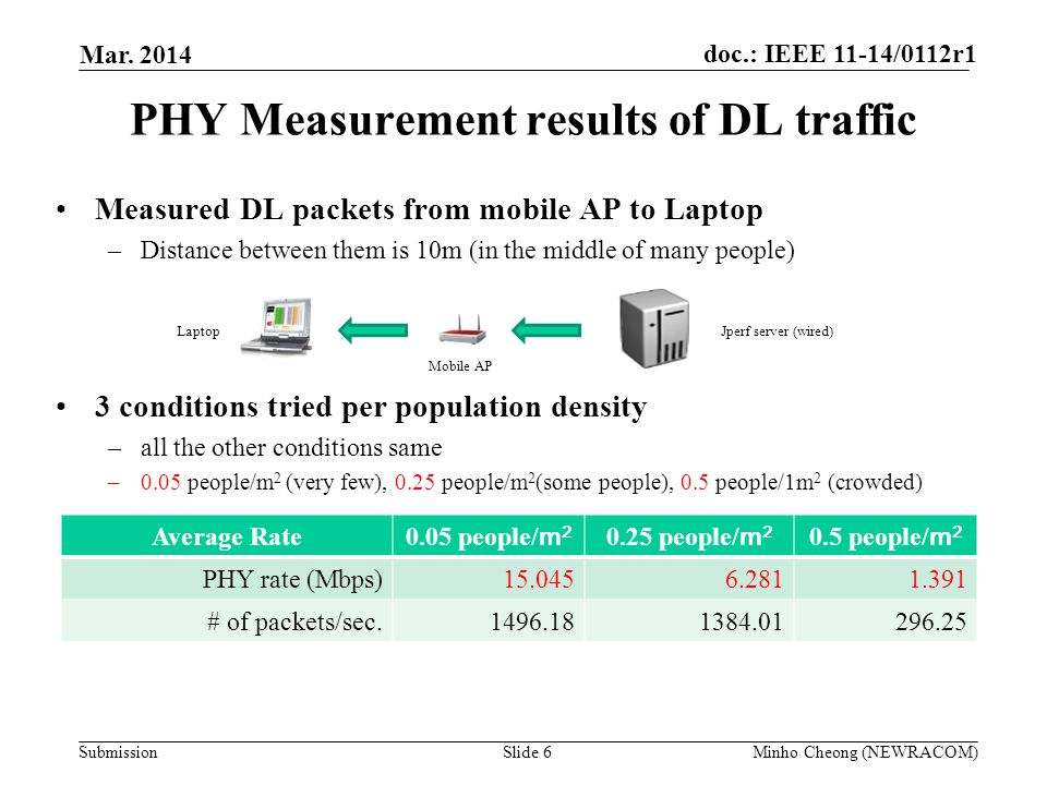 PHY Measurement results of DL traffic