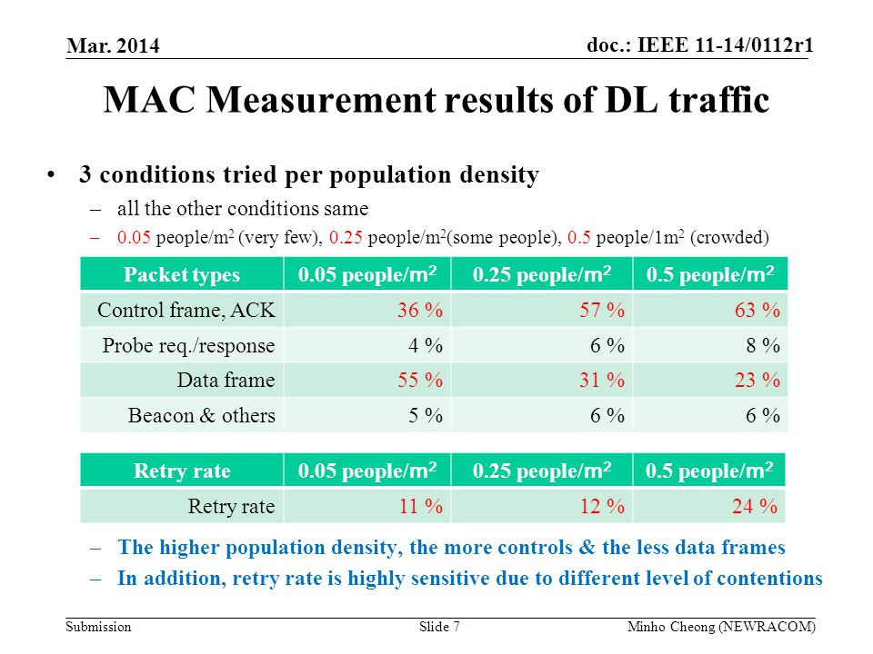 MAC Measurement results of DL traffic