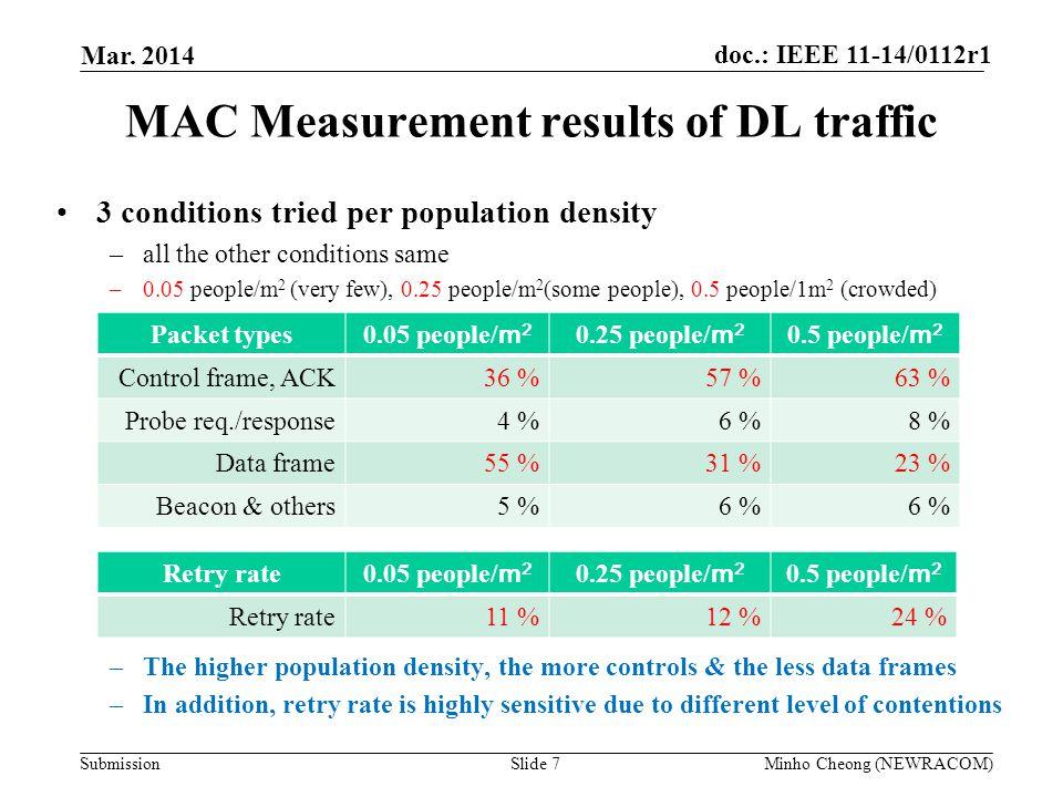 MAC Measurement results of DL traffic