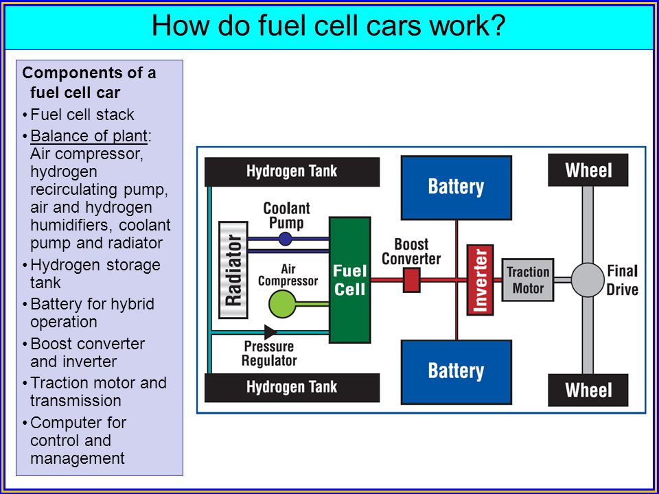 How do fuel cell cars work