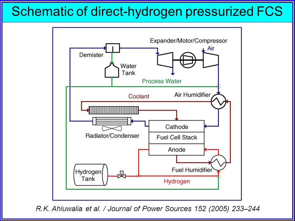 Schematic of direct-hydrogen pressurized FCS