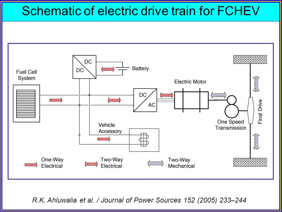 Schematic of electric drive train for FCHEV