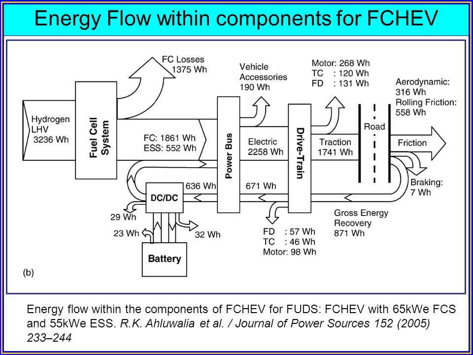Energy Flow within components for FCHEV