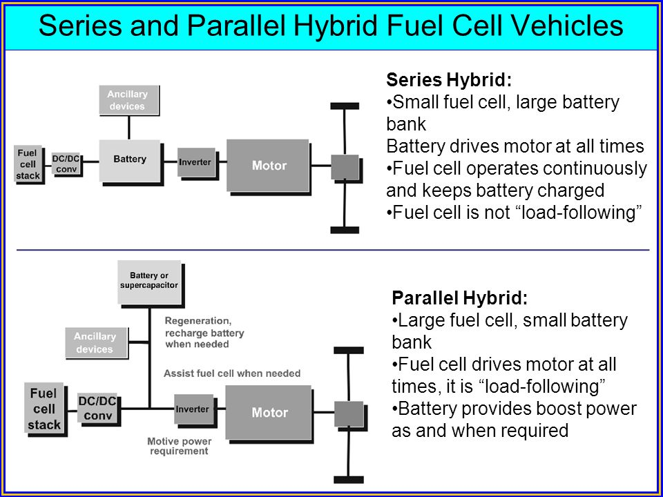 Series and Parallel Hybrid Fuel Cell Vehicles