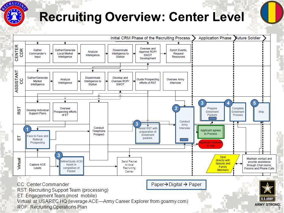 Recruiting Overview: Center Level