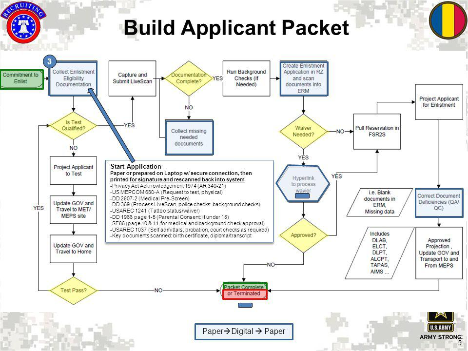 Build Applicant Packet