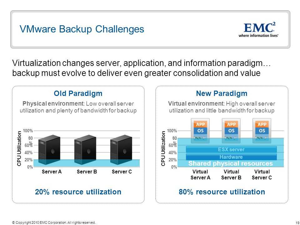 VMware Backup Challenges