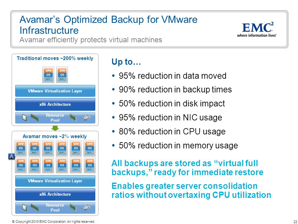 Traditional moves ~200% weekly VMware Virtualization Layer