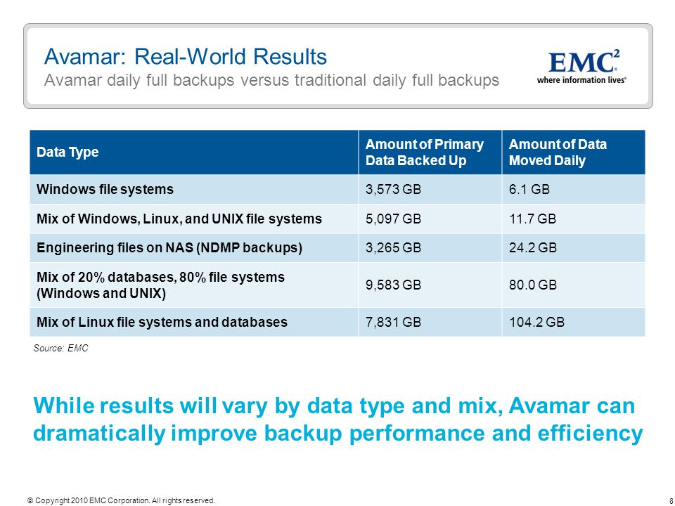 While results will vary by data type and mix, Avamar can