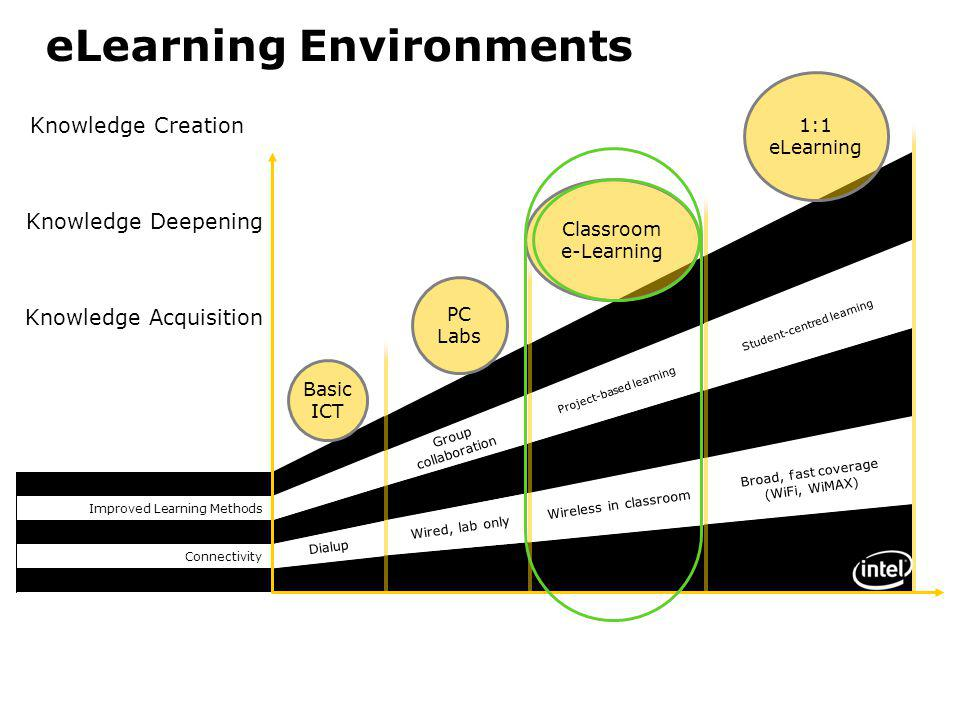 eLearning Environments