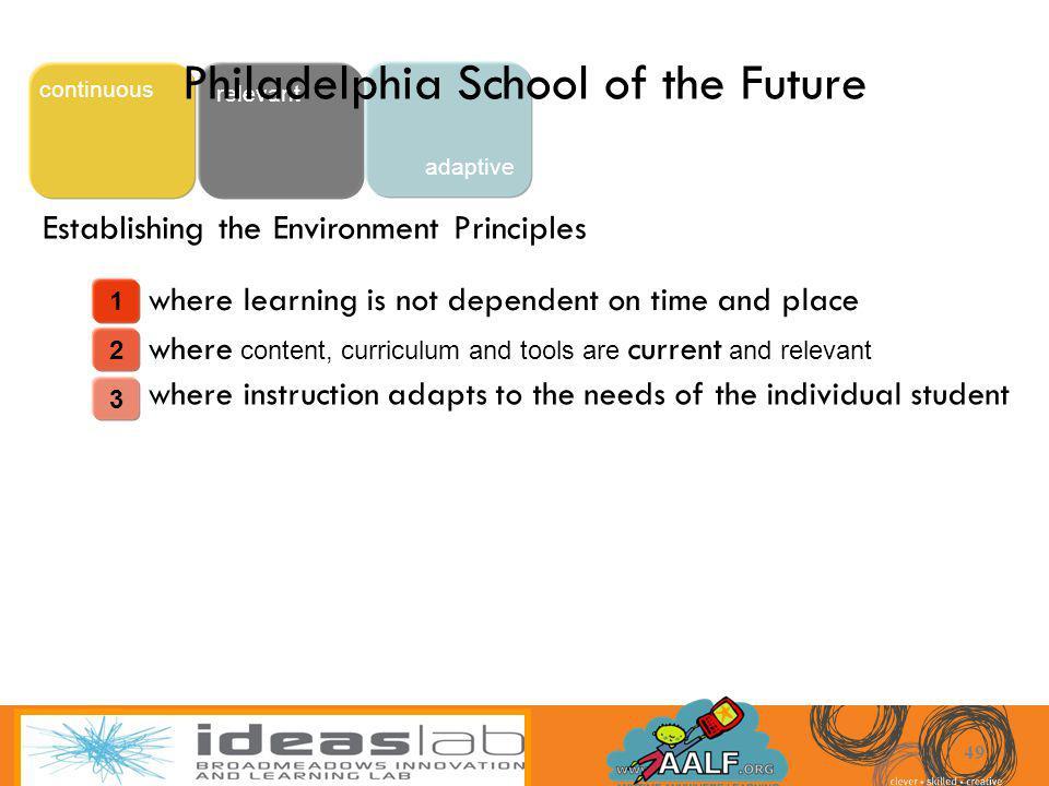 Philadelphia School of the Future