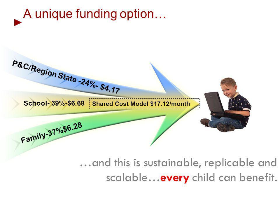 A unique funding option…
