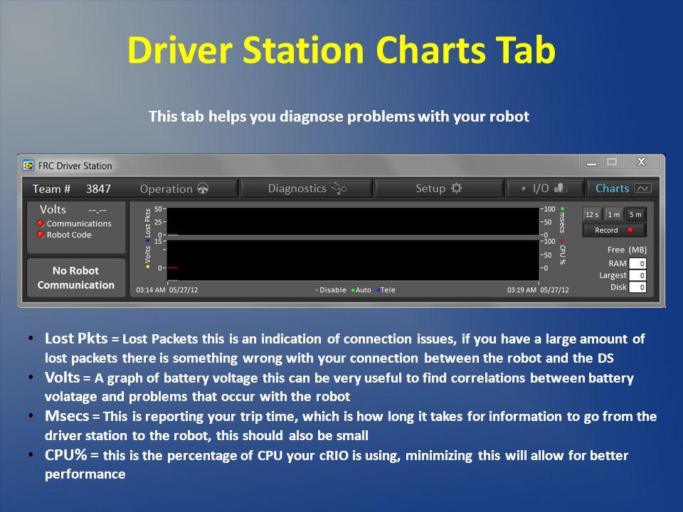 Driver Station Charts Tab