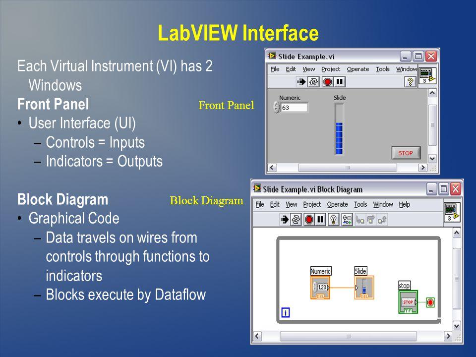 LabVIEW Interface Each Virtual Instrument (VI) has 2 Windows