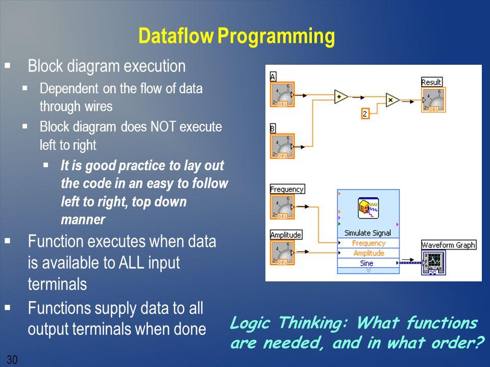 Dataflow Programming Block diagram execution