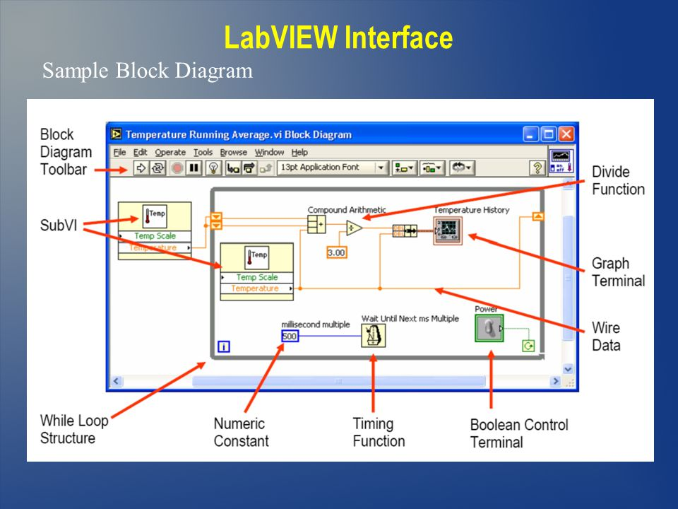 LabVIEW Interface Sample Block Diagram 35 35