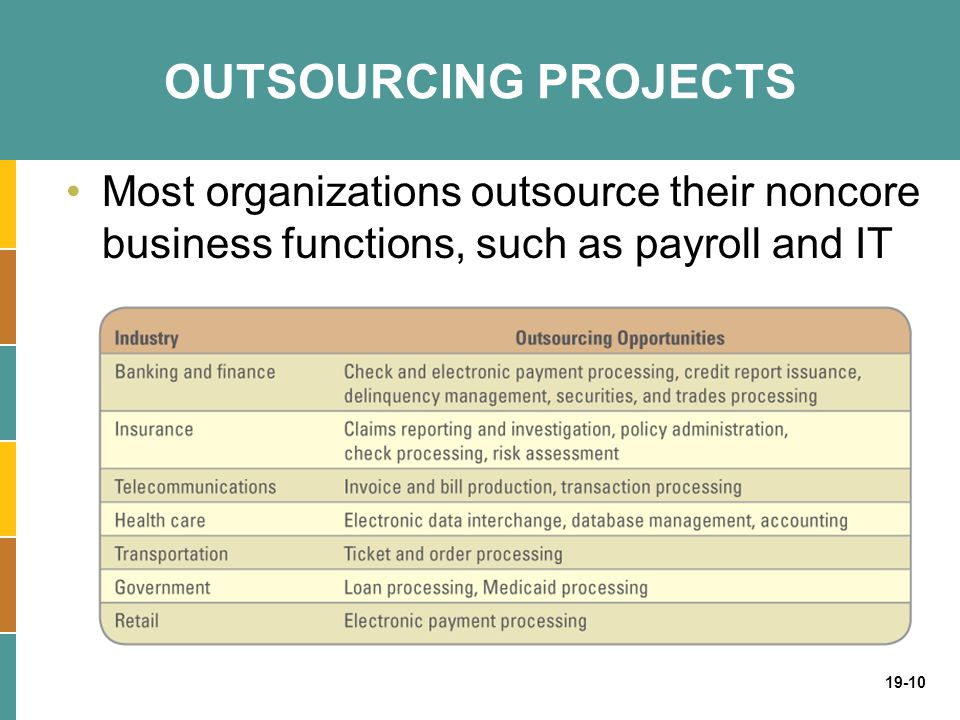 OUTSOURCING PROJECTS Most organizations outsource their noncore business functions, such as payroll and IT.