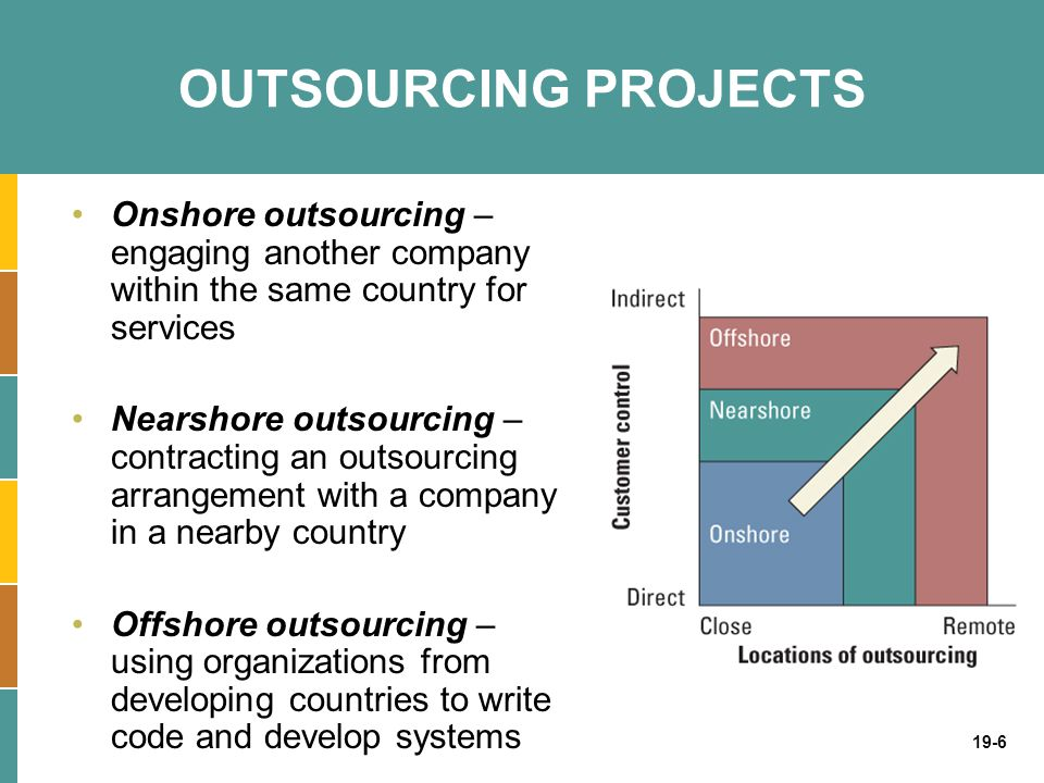 OUTSOURCING PROJECTS Onshore outsourcing – engaging another company within the same country for services.