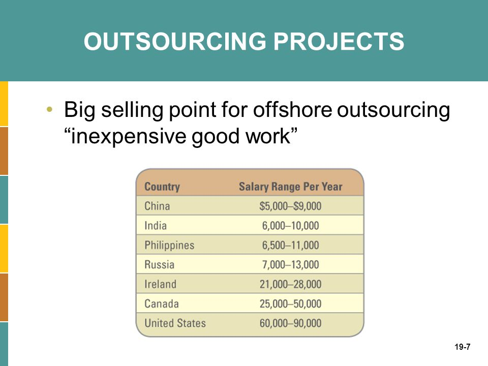 OUTSOURCING PROJECTS Big selling point for offshore outsourcing inexpensive good work Does outsourcing always guarantee inexpensive good work