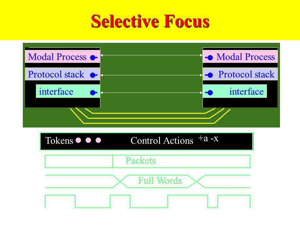 Selective Focus Modal Process Modal Process Tokens Control Actions