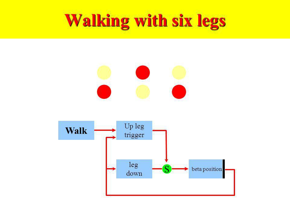 Walking with six legs Walk Up leg trigger leg down beta position S