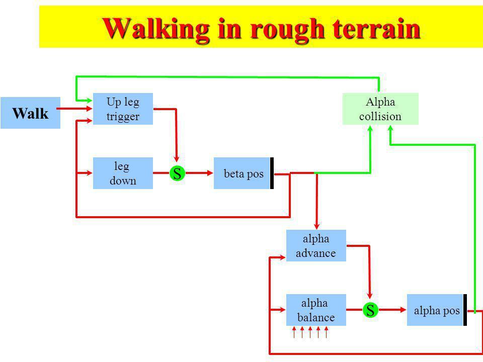 Walking in rough terrain