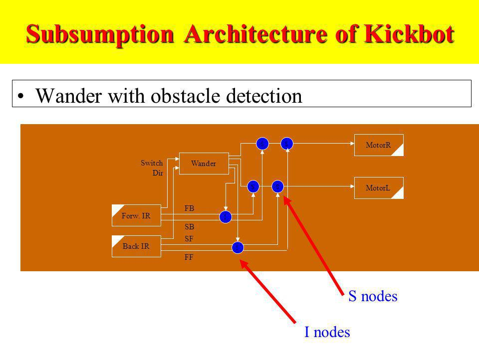 Subsumption Architecture of Kickbot