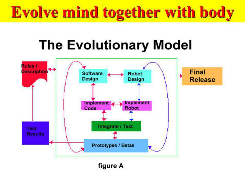 Evolve mind together with body