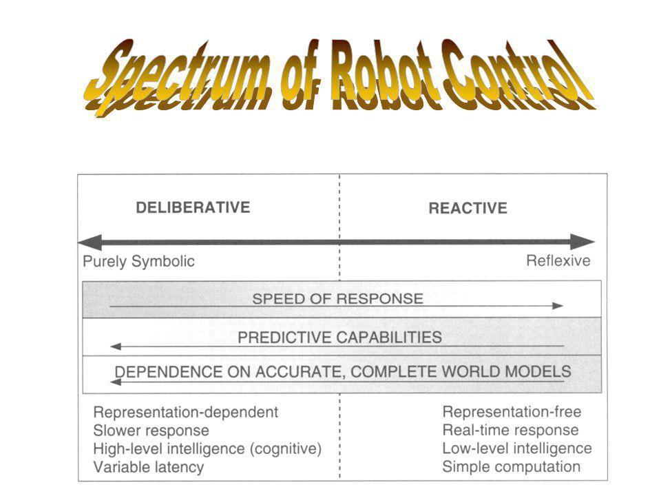 Spectrum of Robot Control