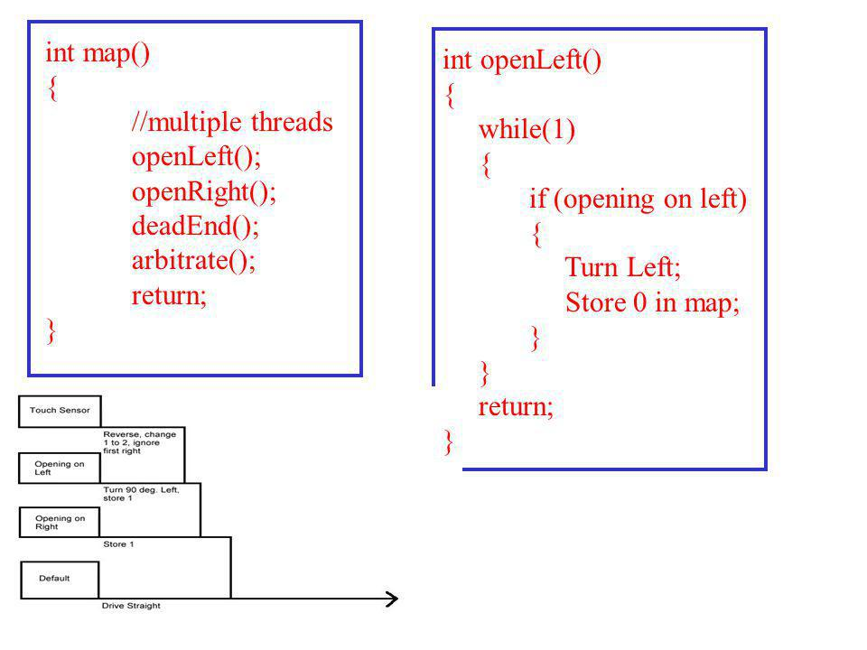 int map() { //multiple threads. openLeft(); openRight(); deadEnd(); arbitrate(); return; } int openLeft()