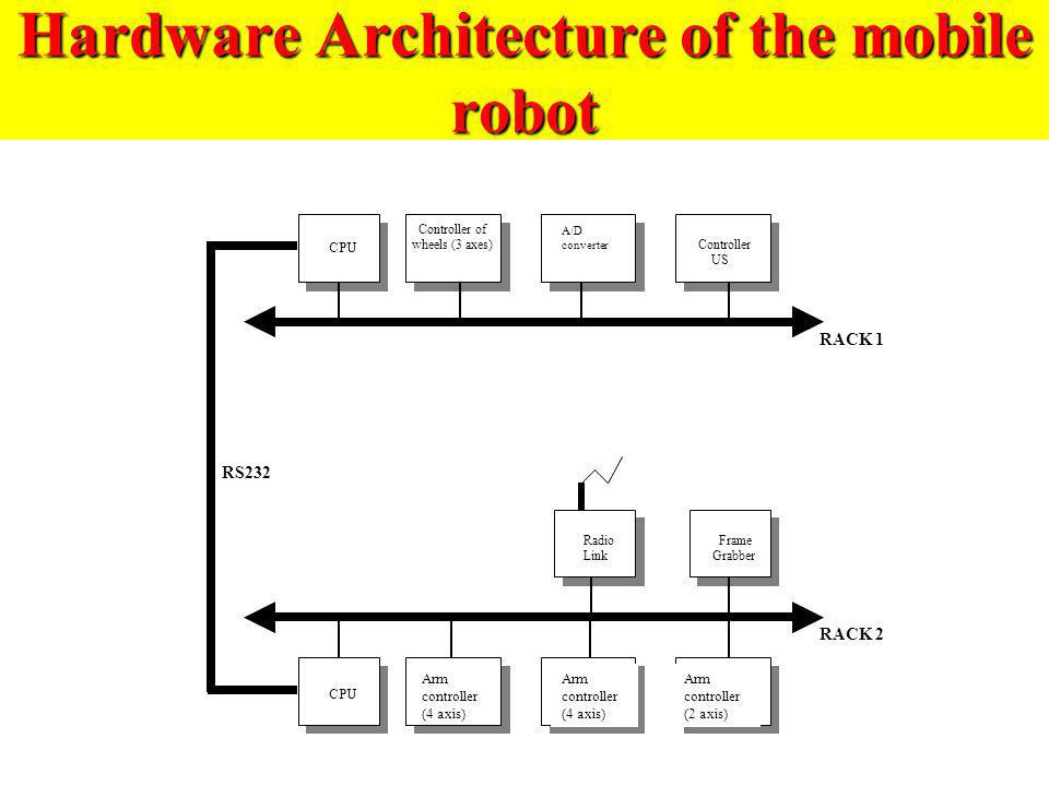 Hardware Architecture of the mobile robot
