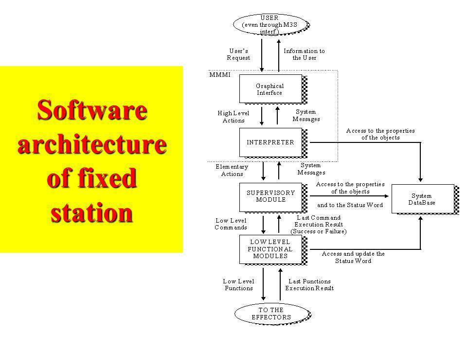 Software architecture of fixed station