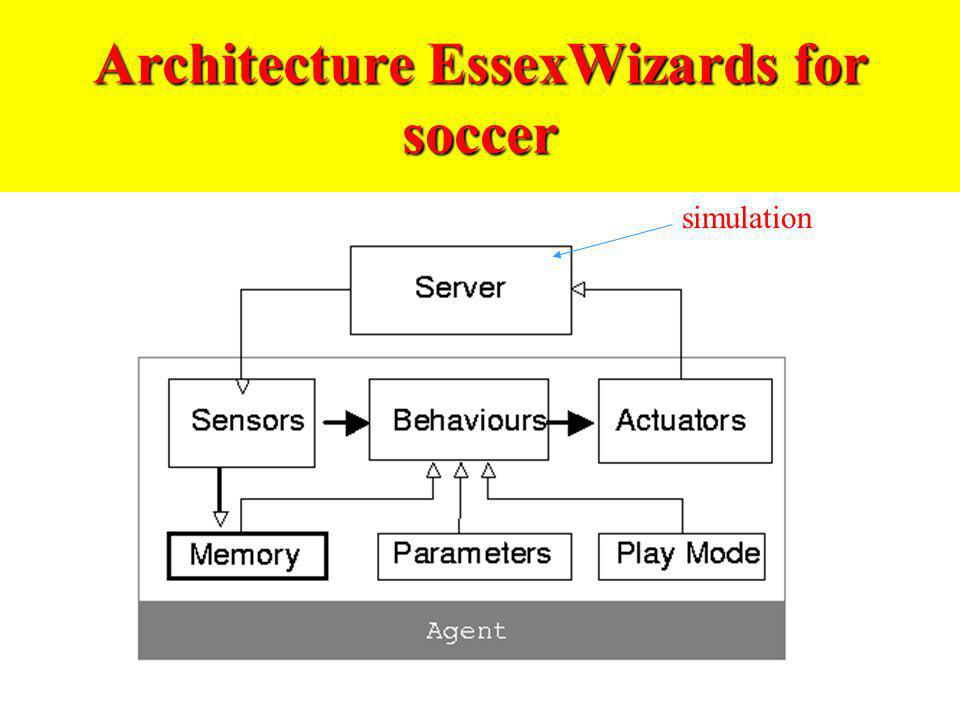 Architecture EssexWizards for soccer