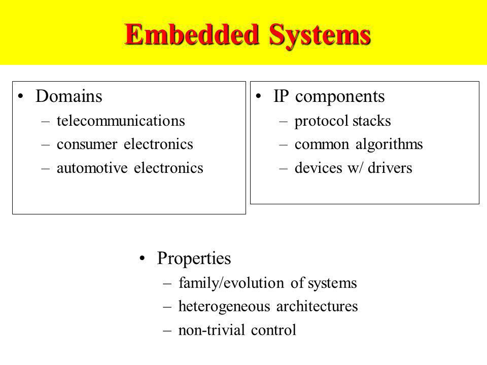 Embedded Systems Domains IP components Properties telecommunications