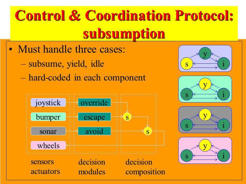 Control & Coordination Protocol: subsumption