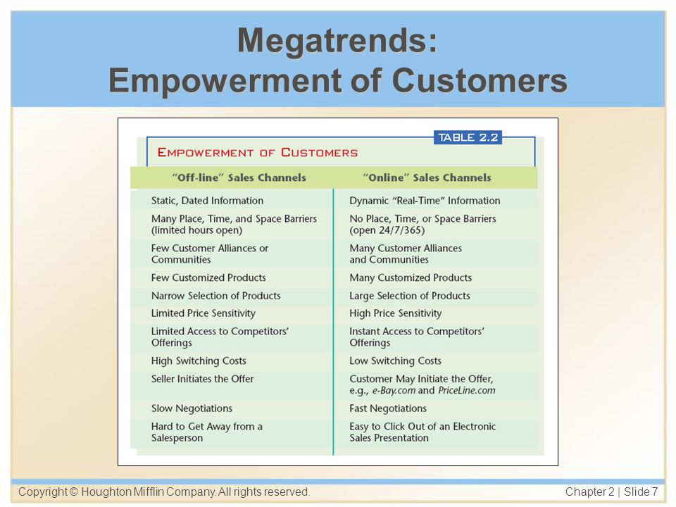 Megatrends: Empowerment of Customers