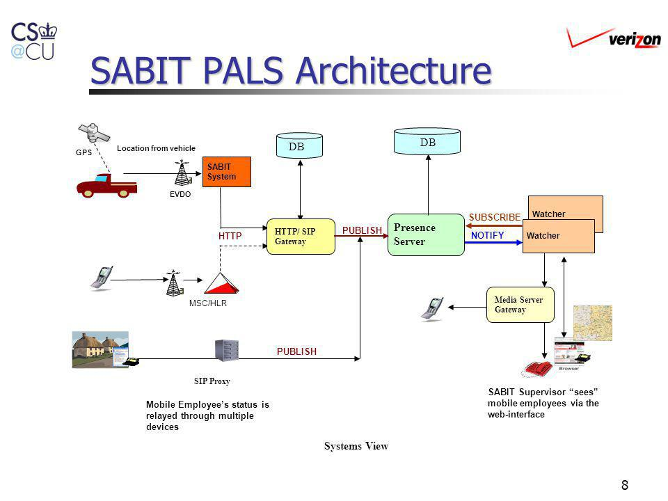 SABIT PALS Architecture