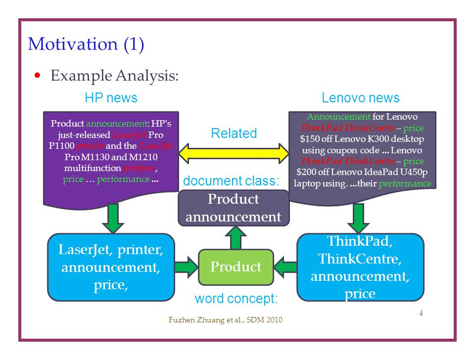 Motivation (1) Example Analysis: Product announcement