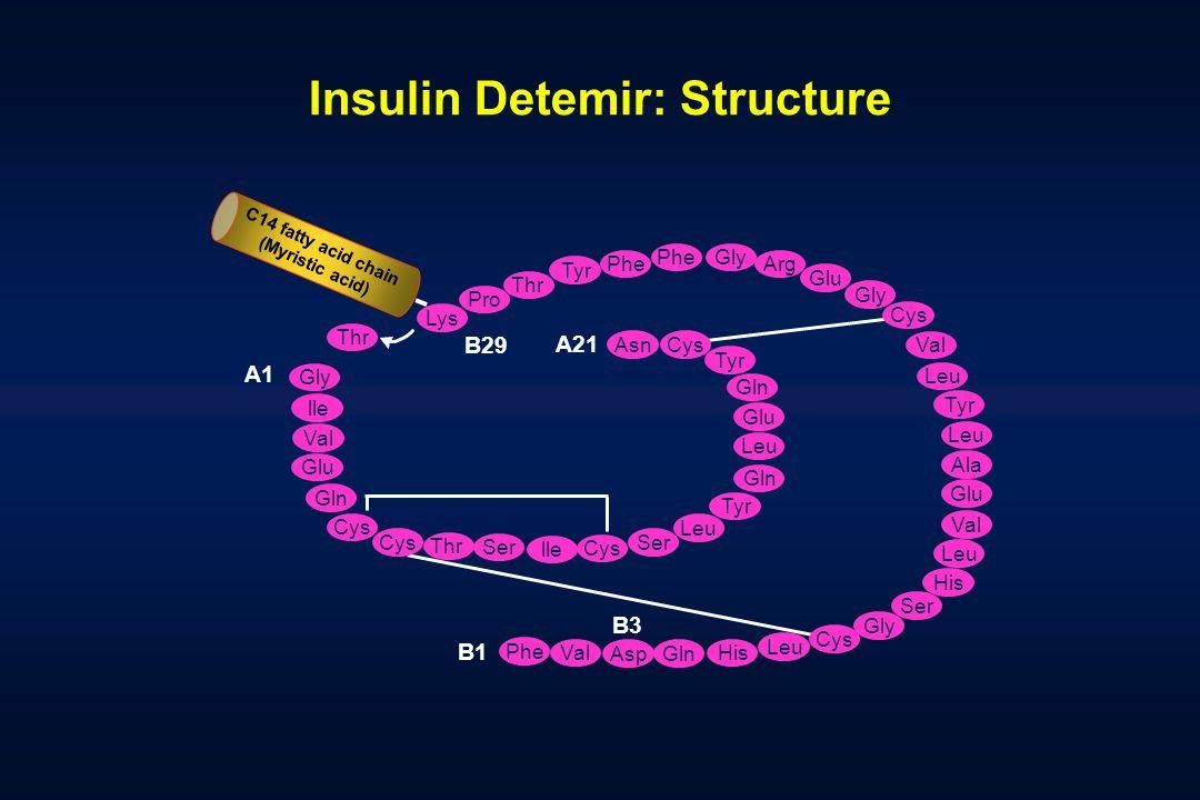 Insulin Detemir: Structure